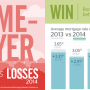 [Infographic] Homebuyer Wins vs. Losses 2014